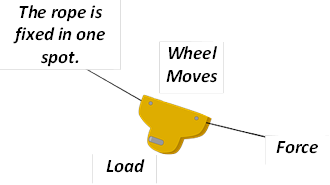 Moveable Pulleys Examples