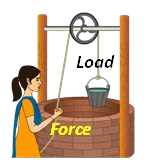 Simple Pulleys Examples