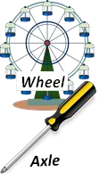 Wheel and Axle Examples