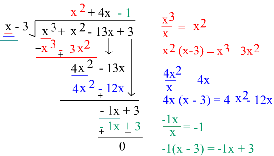 Dividing polynomials by binomials – Long Division of Polynomials Worksheet