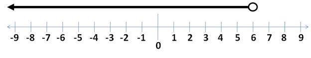 Represent Inequalities On a Number Line