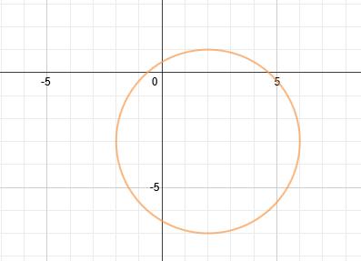 worksheet writing equations of circles kidz activities. Black Bedroom Furniture Sets. Home Design Ideas
