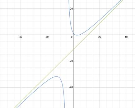 Finding Slant Asymptotes of Rational Functions
