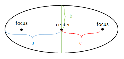 As you can see, c is the distance from the center to a focus.
