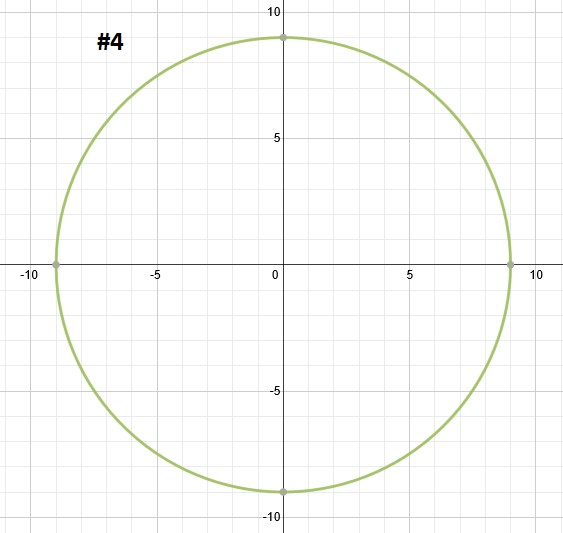 Graphing Circles – Graphing Circles Worksheet