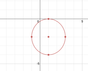 Worksheets Graphing Circles Worksheet graphing circles remember though that the center point is not technically part of answer as it actually circle a perfectly technical graph would