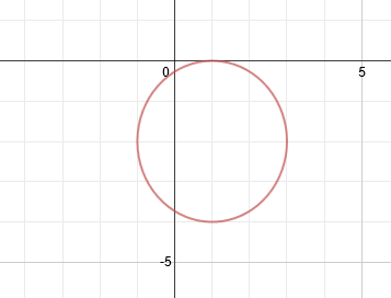 Worksheets Graphing Circles Worksheet graphing circles graph