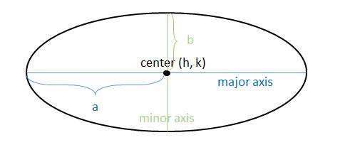 Understanding Ellipses