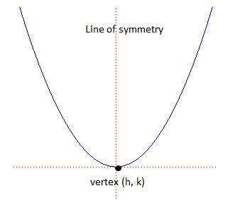 Understanding_parabolas on Fun Worksheets