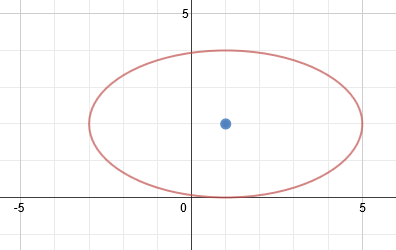 Writing the Equation of an Ellipse