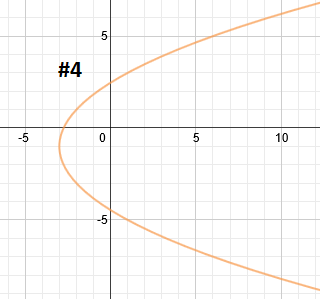 writing equations of parabolas