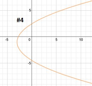 Writing the Equation of Parabolas