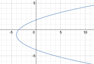 writing equations of parabolas The standard form equation for parabolas is one of the two ways to write parabola equations learn what the other one is and how it comes into play when writing standard form equations for parabolas.