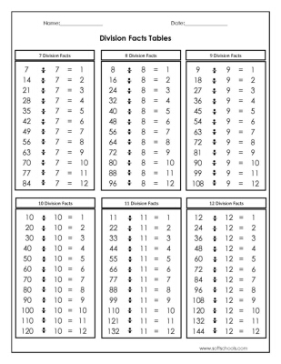 division facts tables 7 8 9 10 11 and 12 worksheet
