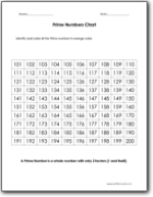 Prime Numbers Worksheets