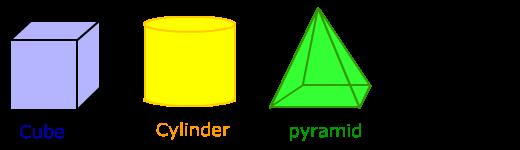 Naming Three Dimensional Shapes