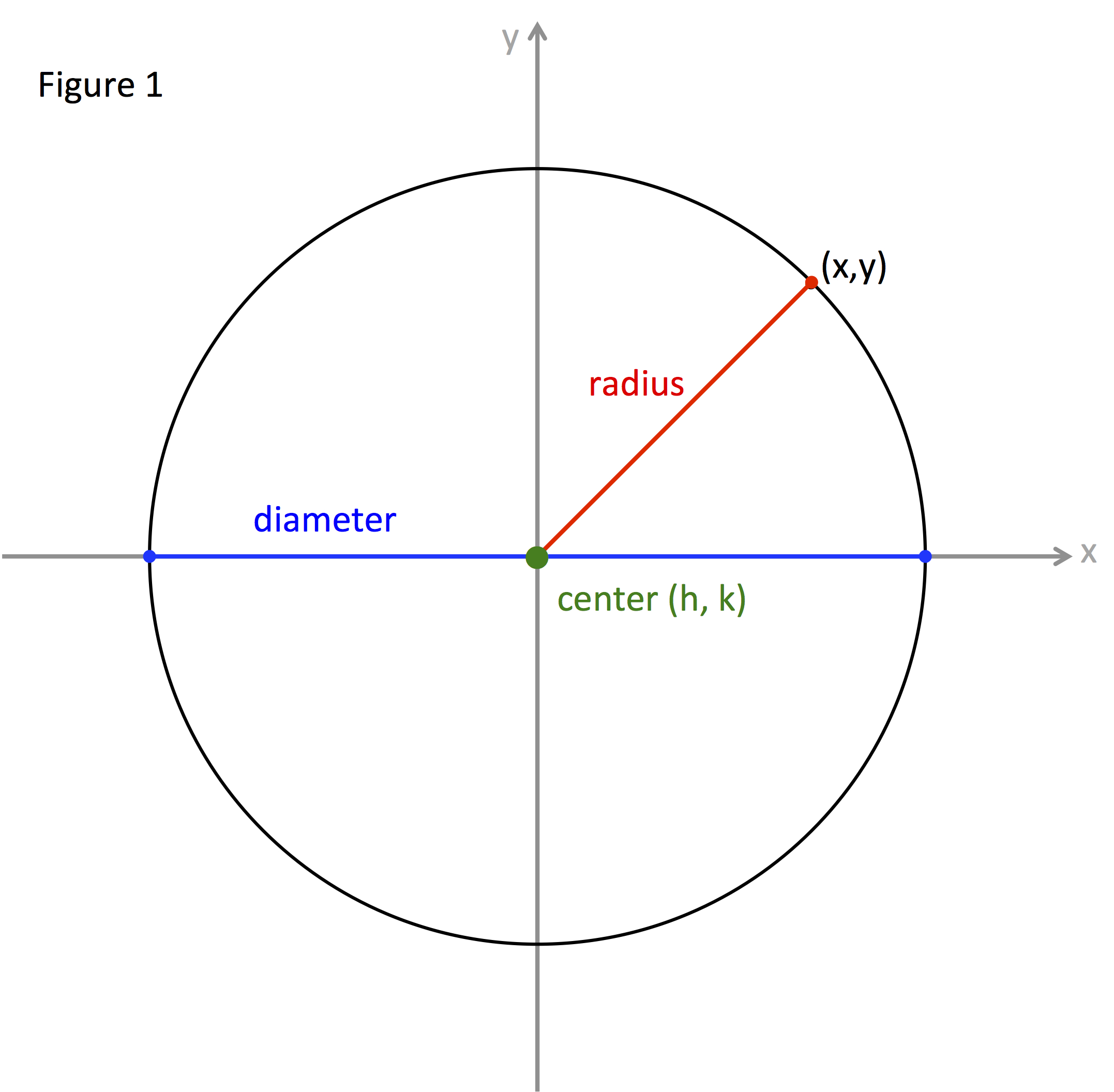 Circle center radius equation falaconquin