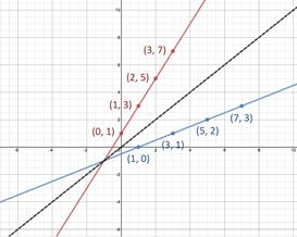 Inverse Functions: Graphs