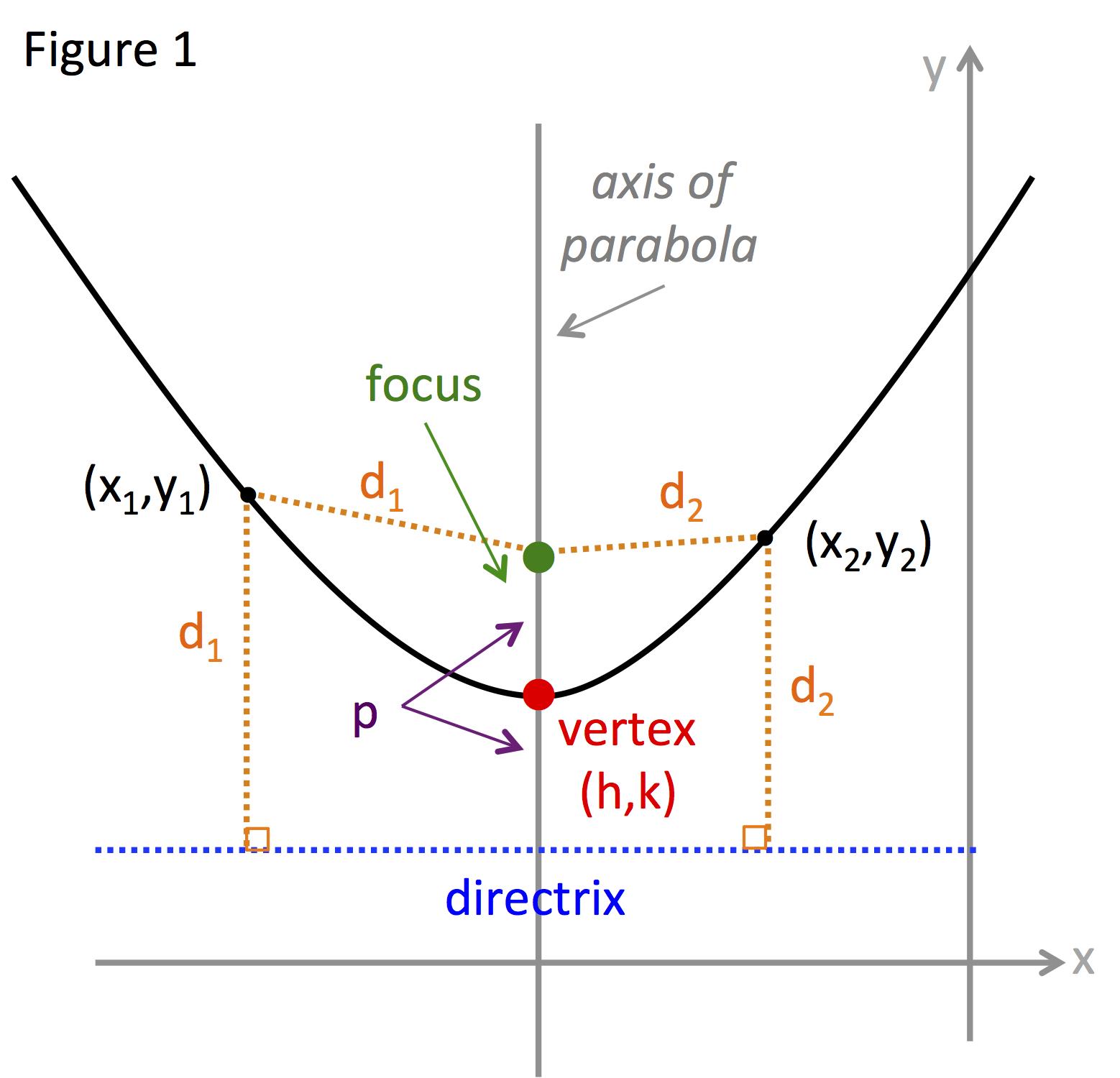 Determining the focal length of a parabolic dish (axi-symmetric, circular)