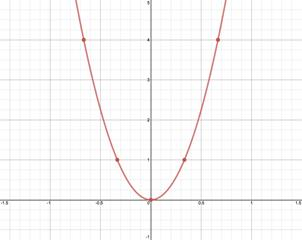 Parametric Equations: Introduction