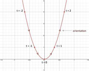 Trigonometry PreCalculus: Graph Parametric Equations on the TI 83 ...