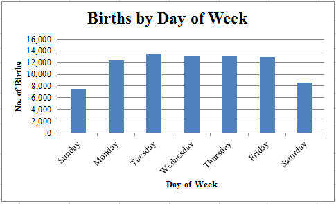 Percentage of babies born on due date in Perth