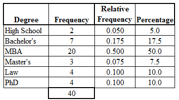 Frequency table categorical data for Frequency table template