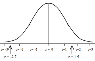 Normal Distribution - Advanced Probability Calculation Using