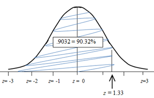 Normal Distribution - Real-World Problems Using z Values