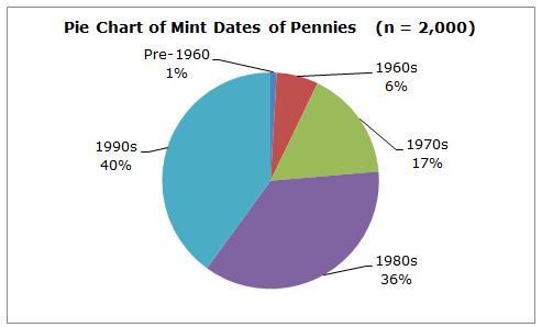 Dating pie chart
