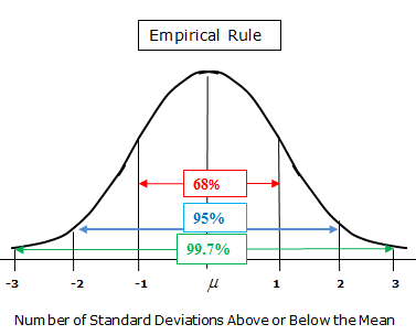 The Normal Distribution - Empirical Rule