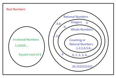 Printables Properties Of Real Numbers Worksheet properties of real numbers