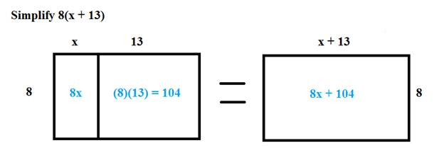 Factors And The Distributive Property. Let's Extend The Distributive Property To Include Variables We Will Start With An Area Model Again. Worksheet. Distributive Property Variables Worksheet At Mspartners.co