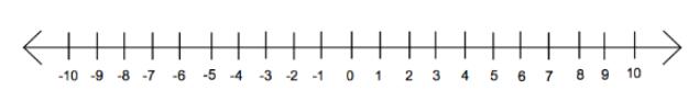 Pengertian Bilangan Bulat di Ilmu Matematika 3