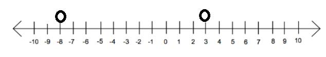 Pengertian Bilangan Bulat di Ilmu Matematika 5