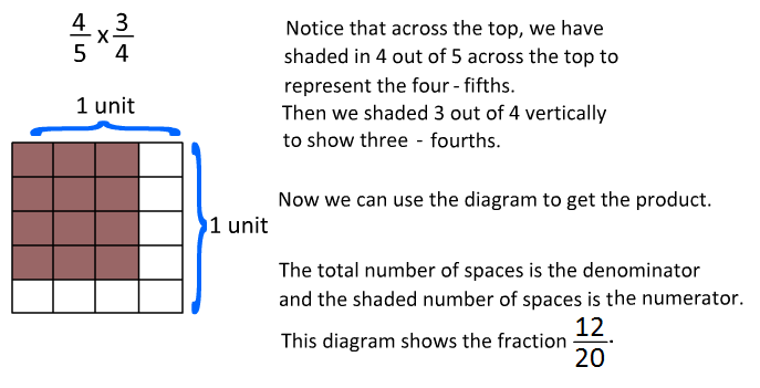 Multiplying Fractions – Multiplying Fractions Models Worksheets