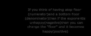 https://www.softschools.com/math/topics/images/positive_and_negative_integer_exponents_11.png
