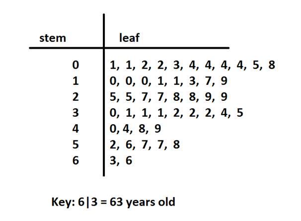 Stem And Leaf Diagram Questions.Stem And Leaf Plot