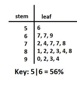 Stem and leaf plot ccuart Images