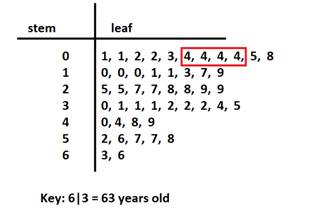 With The Numbers Ordered On Leaf Side Of Plot We Can Also See That There Are 4 Children Years Old This Represents Mode Because It