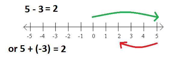 Subtracting Integers – Adding and Subtracting Integers Using a Number Line Worksheets