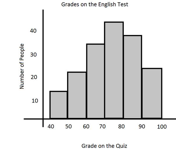 The_histogram on Types Of Literature Worksheets