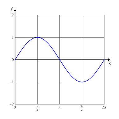 how to find period of a wave on a graph