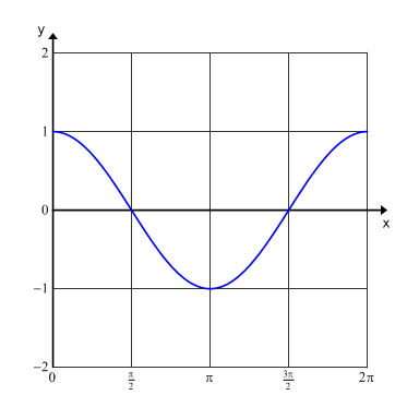 how to find function cosine from graph