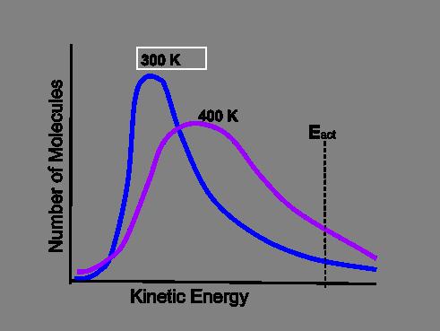 Boltzmann & Arrhenius