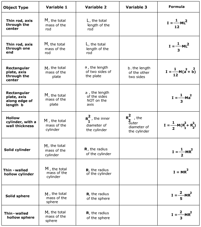 Area Moment Of Inertia Cylinder Equation - Tessshebaylo