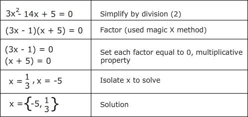 Factoring Quadratic Equations Quiz